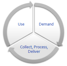 Use the Playbook throughout the data management lifecycle.