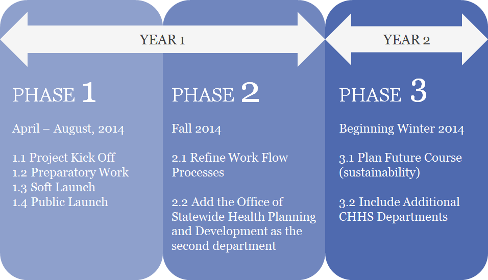 Figure 1. CHHS Open Data Portal implementation strategy in 3 phases.