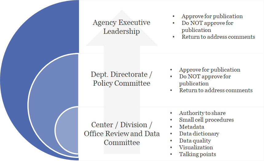 Figure 2. Multi-level 'vertical' governance model for CHHS Agency and its departments and offices