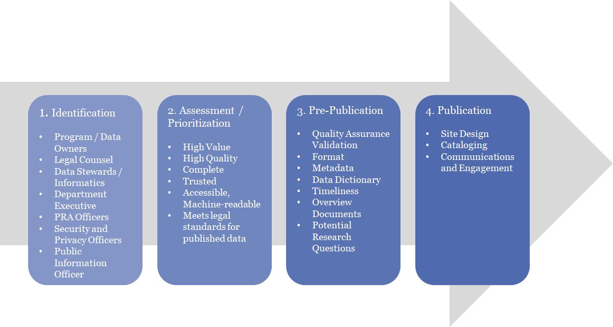 Figure 3: Guidance Summary